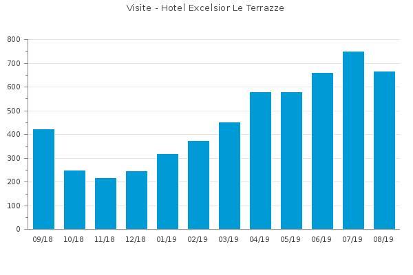 Hotel Excelsior Le Terrazze Garda Lake Garda Gardalake Com
